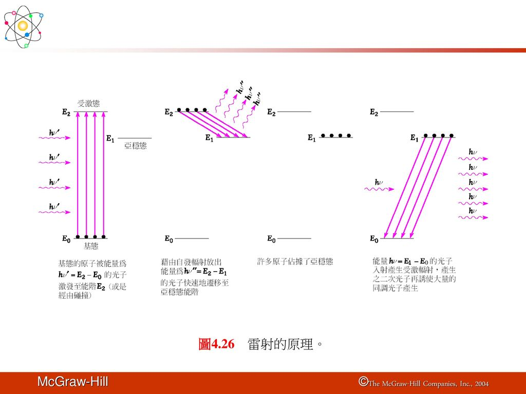 圖4.26 雷射的原理。