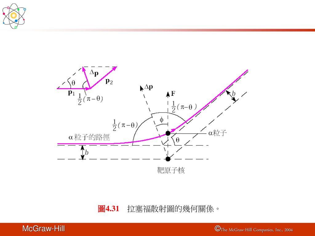 圖4.31 拉塞福散射圖的幾何關係。