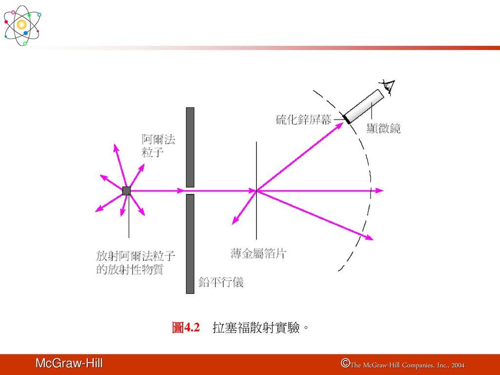 圖4.2 拉塞福散射實驗。