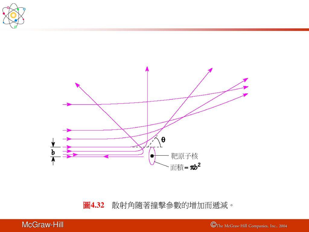 圖4.32 散射角隨著撞擊參數的增加而遞減。