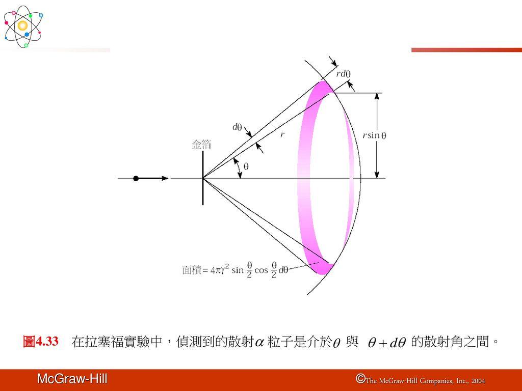 圖4.33 在拉塞福實驗中,偵測到的散射 粒子是介於 與 的散射角之間。