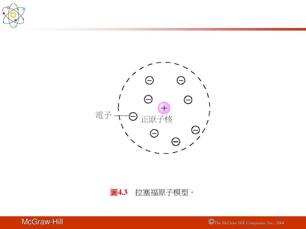 圖4.3 拉塞福原子模型。