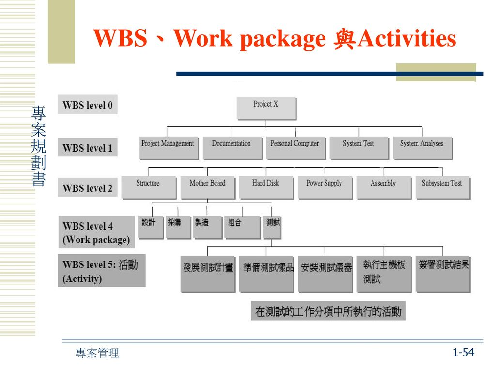 WBS、Work package 與Activities