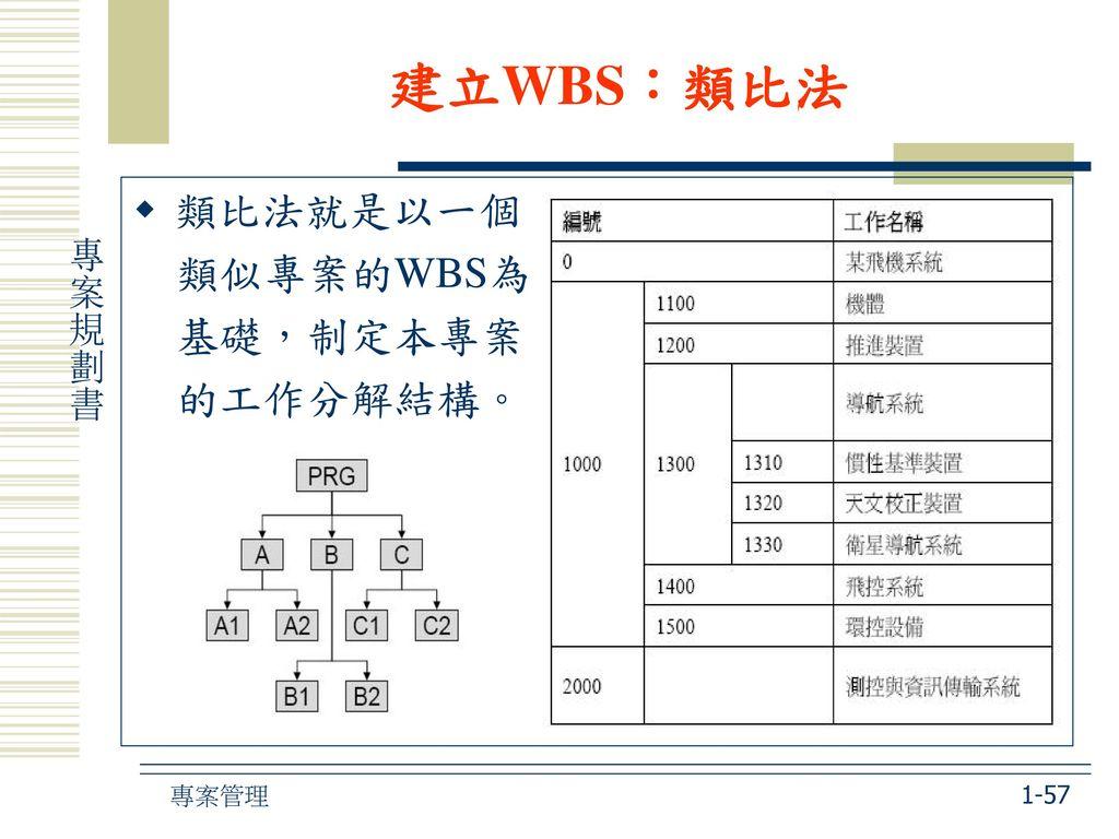 建立WBS:類比法 類比法就是以一個 類似專案的WBS為 基礎,制定本專案 的工作分解結構。