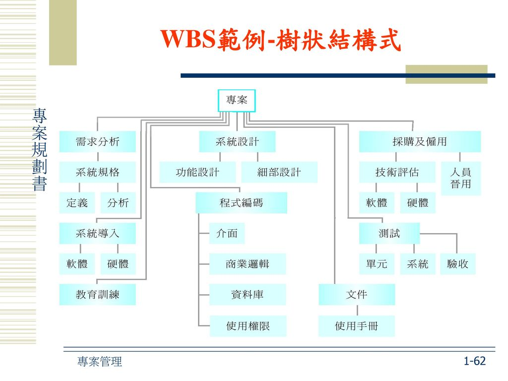 WBS範例-樹狀結構式