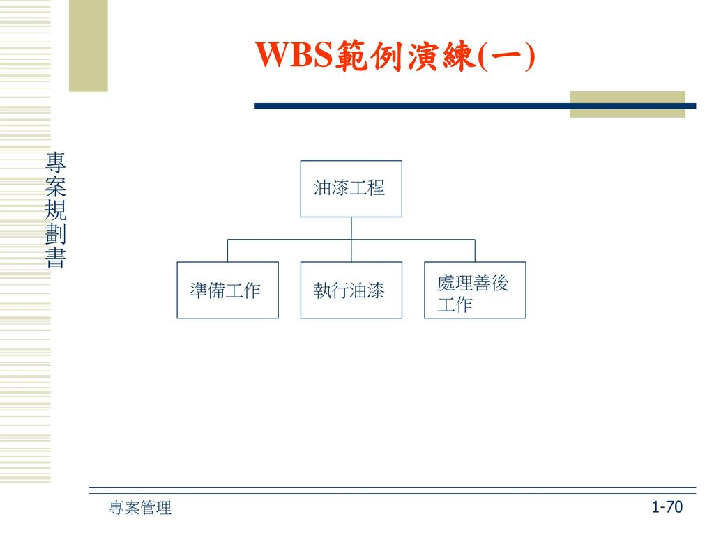 WBS範例演練(一) 油漆工程 準備工作 執行油漆 處理善後工作