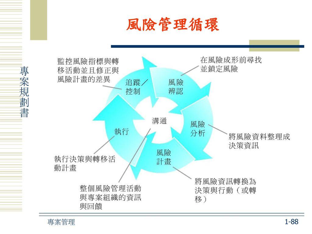 風險管理循環