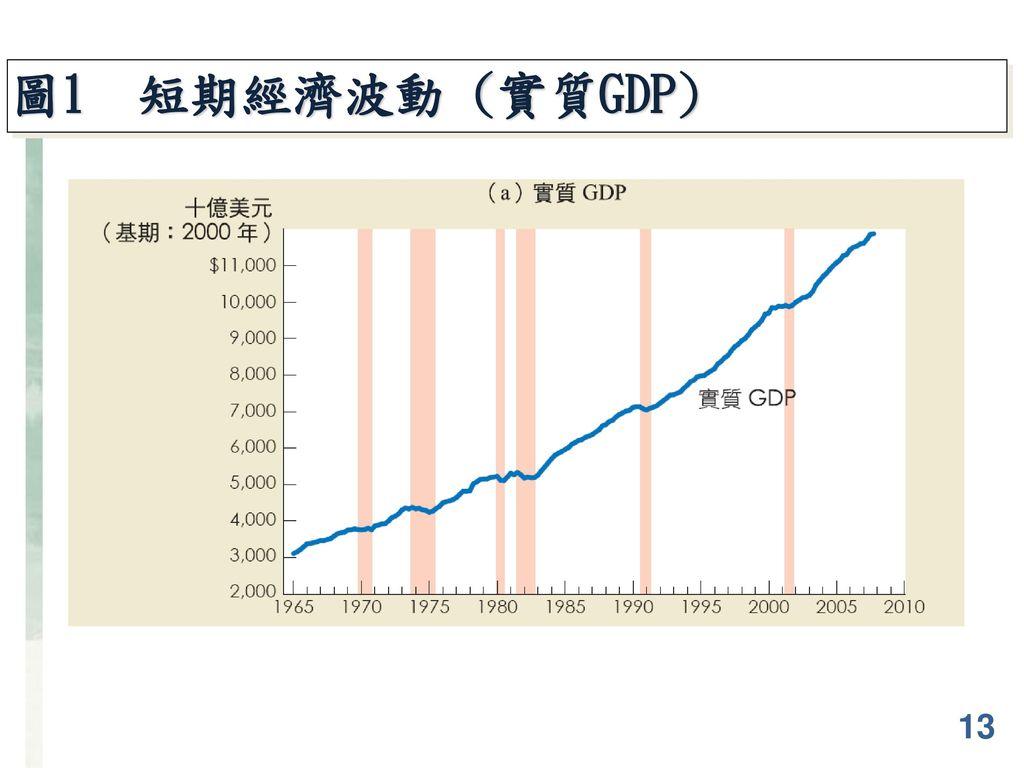 圖1 短期經濟波動 (實質GDP) 13