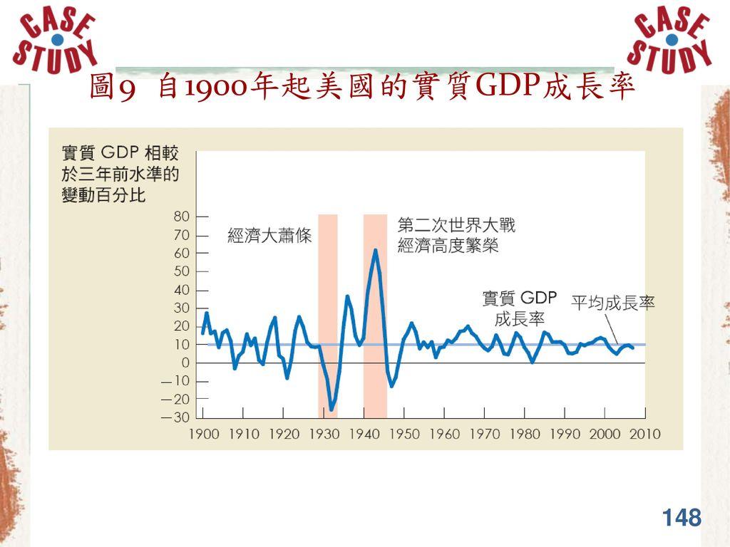 圖9 自1900年起美國的實質GDP成長率 148