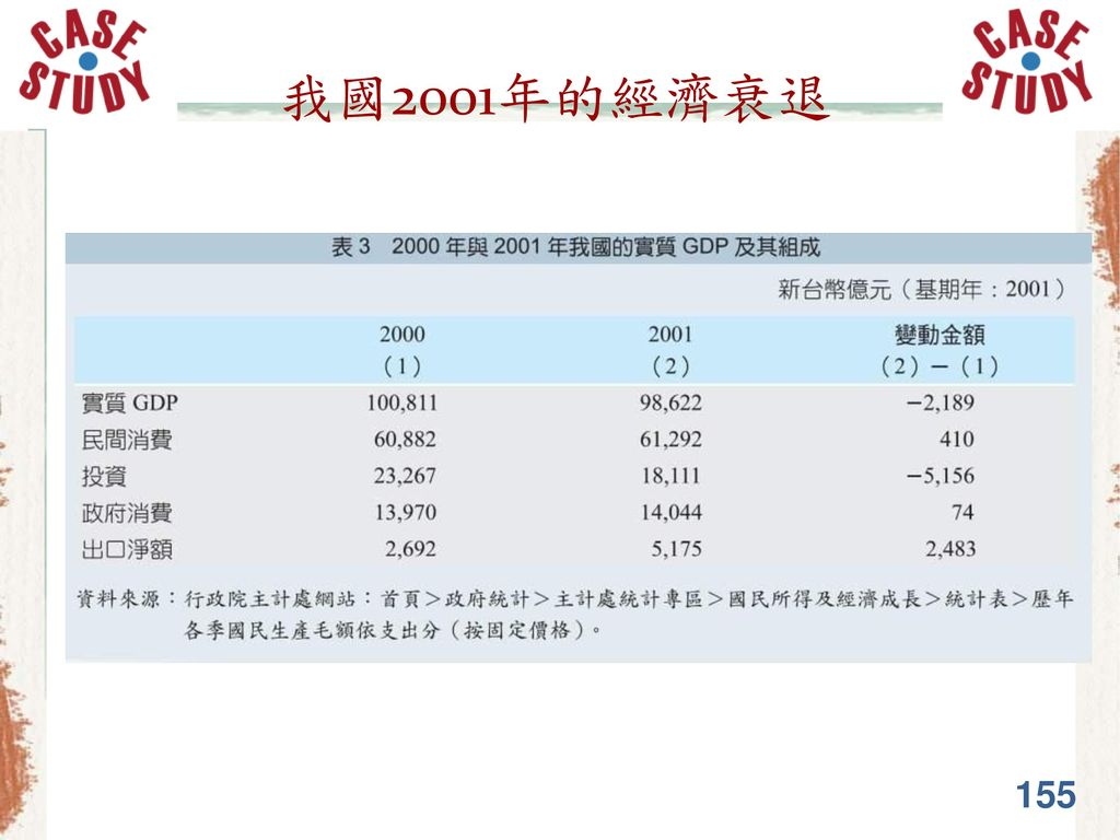 我國2001年的經濟衰退 155