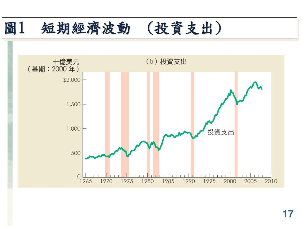 圖1 短期經濟波動 (投資支出) 17