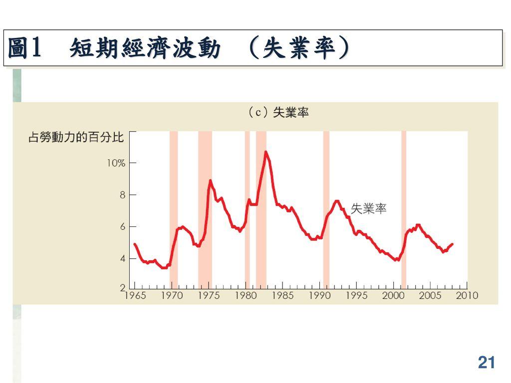 圖1 短期經濟波動 (失業率) 21