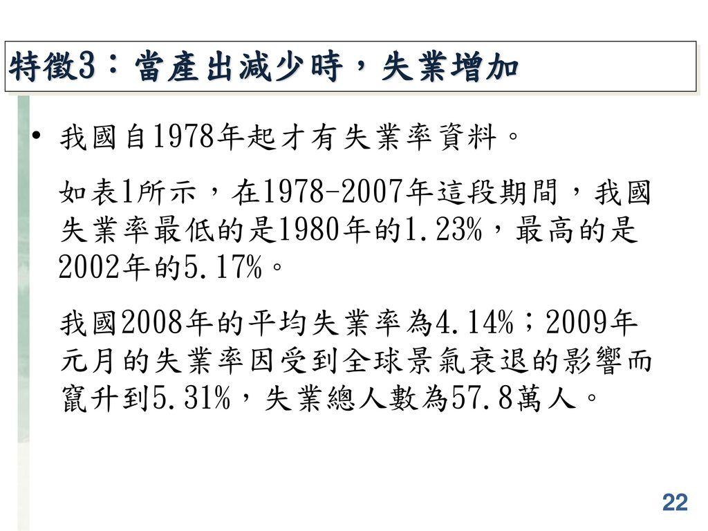 特徵3:當產出減少時,失業增加 我國自1978年起才有失業率資料。