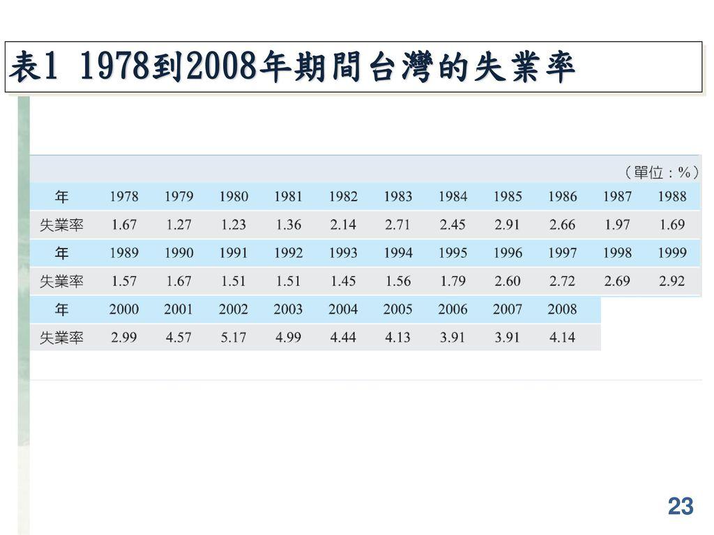 表1 1978到2008年期間台灣的失業率 23