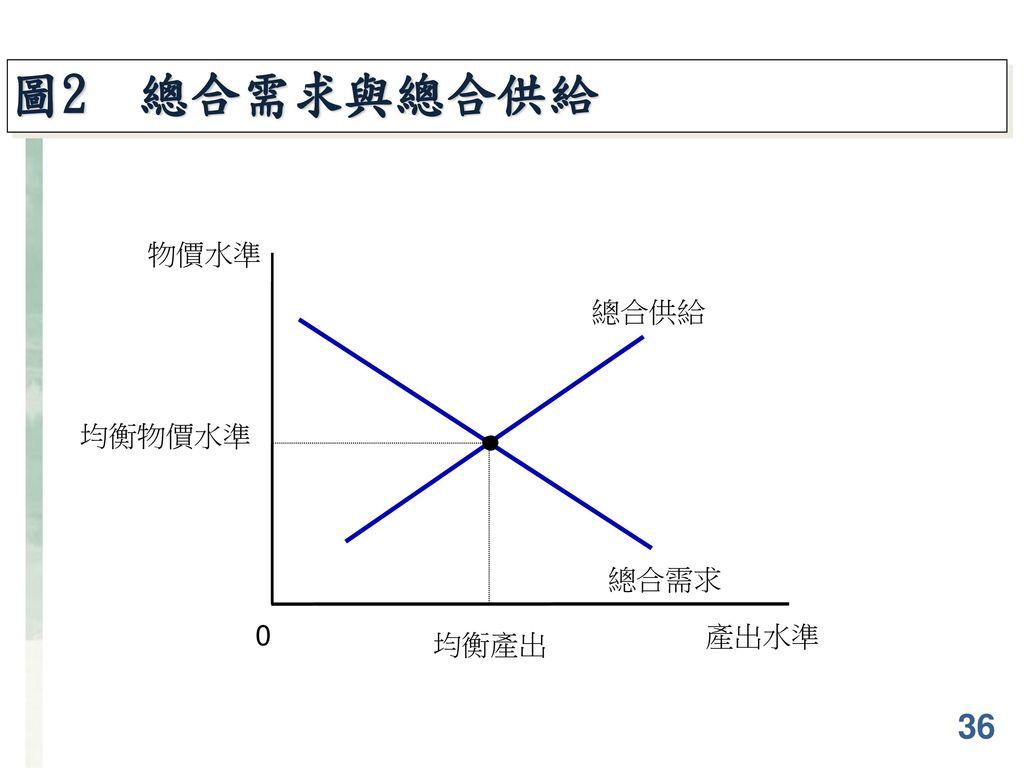 圖2 總合需求與總合供給 物價水準 總合供給 總合需求 均衡物價水準 均衡產出 產出水準 36
