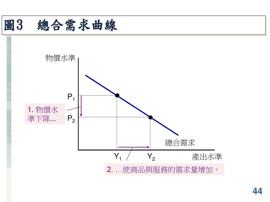 圖3 總合需求曲線 物價水準 總合需求 P1 Y1 1. 物價水準下降... P2 Y2 2. …使商品與服務的需求量增加。 產出水準 44