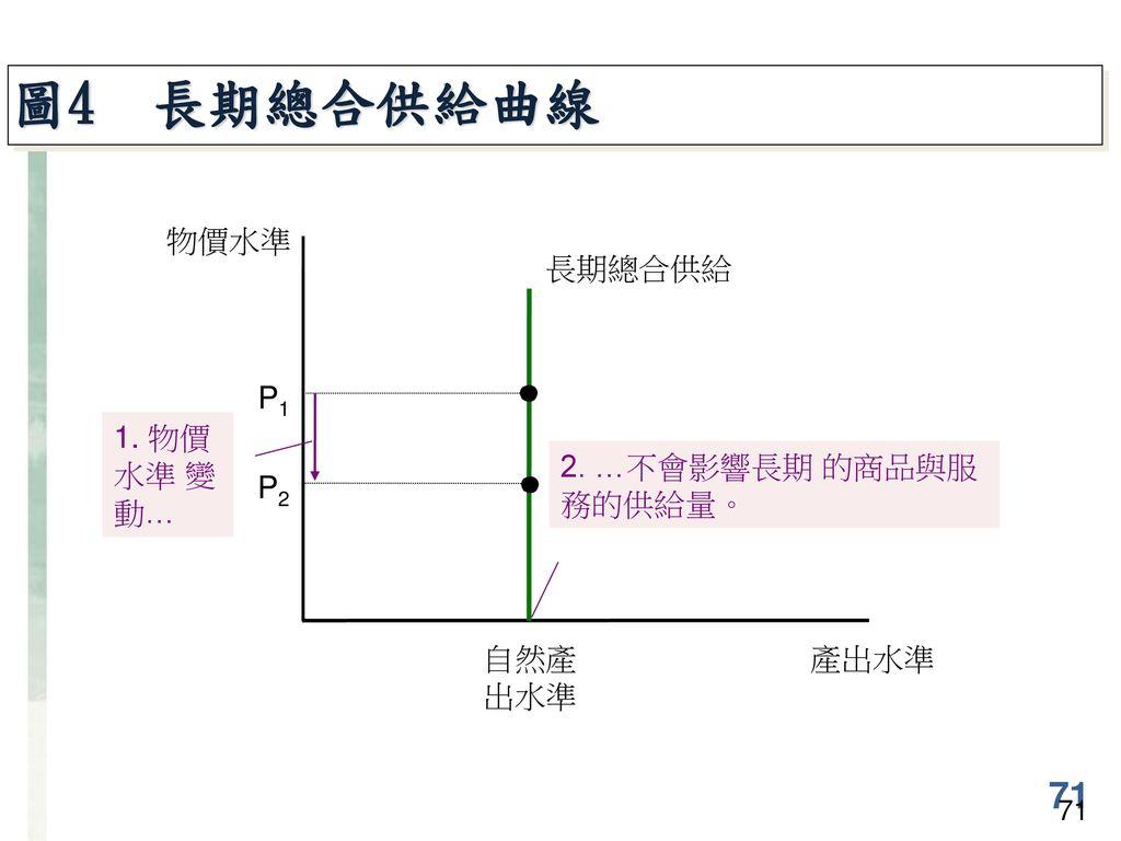 圖4 長期總合供給曲線 71 物價水準 長期總合供給 自然產 出水準 P1 1. 物價水準 變動…