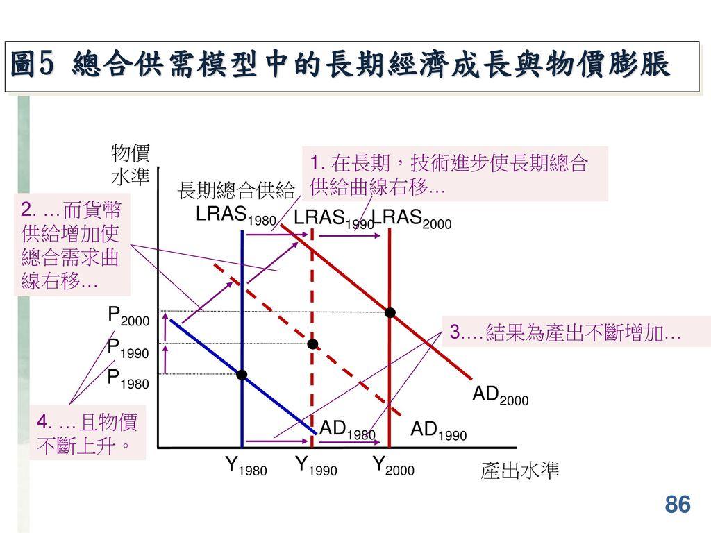 圖5 總合供需模型中的長期經濟成長與物價膨脹