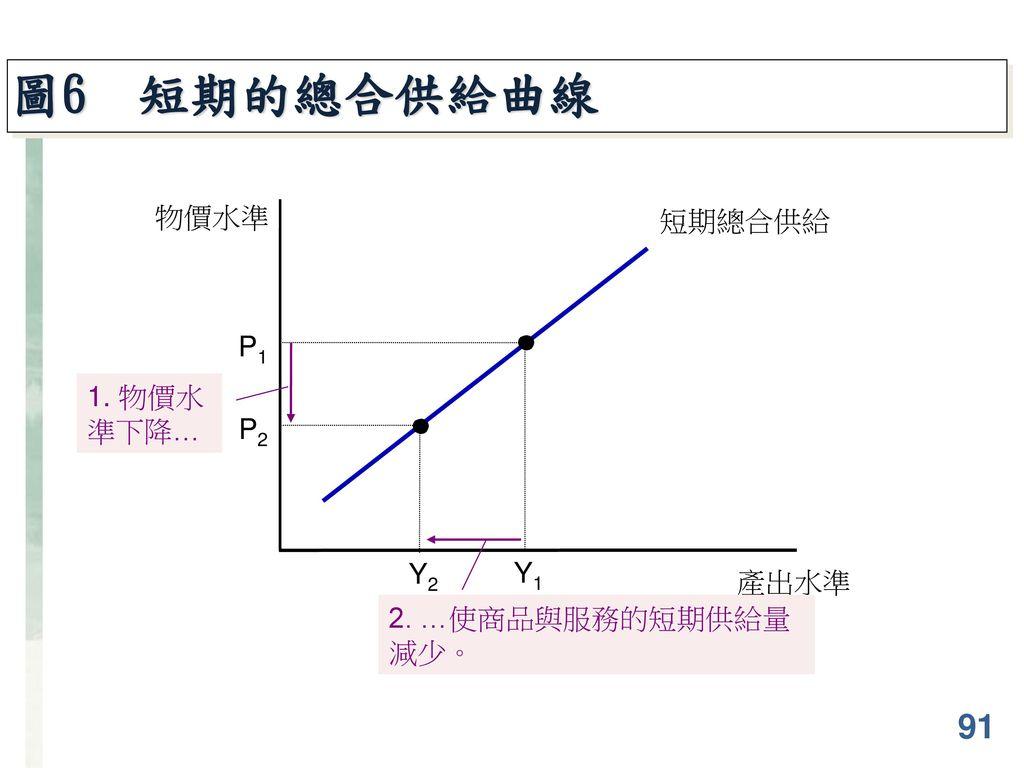 圖6 短期的總合供給曲線 91 物價水準 短期總合供給 P1 1. 物價水準下降… P2 Y2 Y1 產出水準