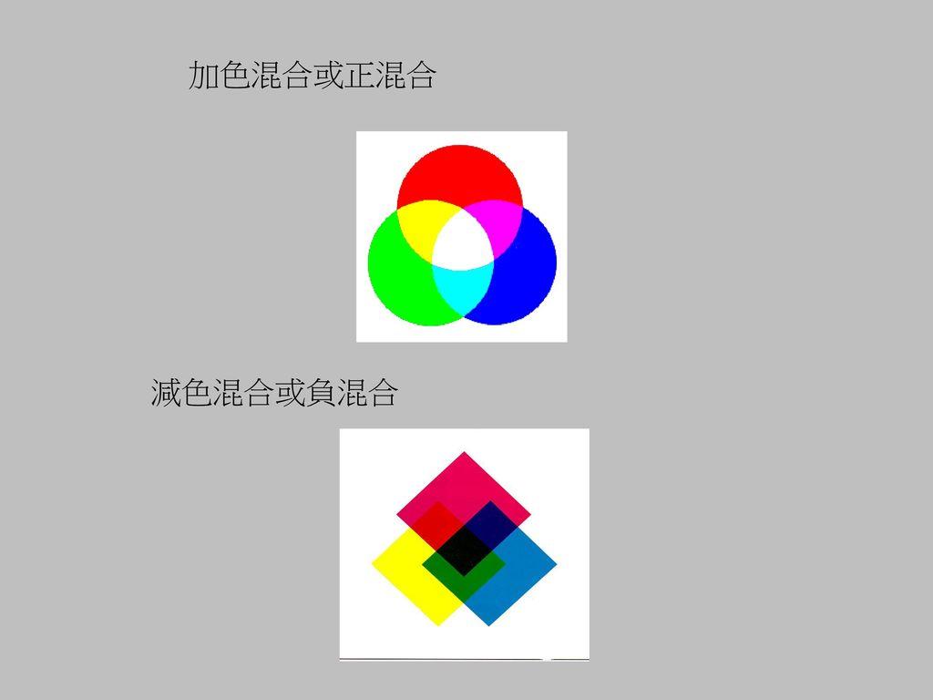 加色混合或正混合 減色混合或負混合