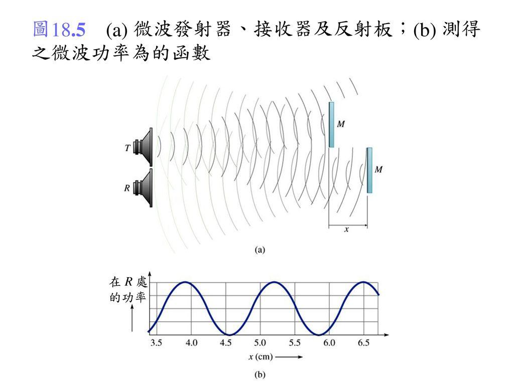 圖18.5 (a) 微波發射器、接收器及反射板;(b) 測得之微波功率為的函數