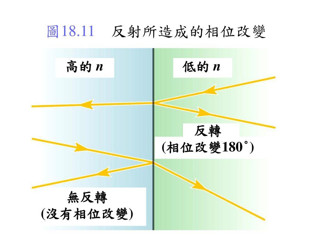 圖18.11 反射所造成的相位改變 高的 n 低的 n 反轉 (相位改變180°) 無反轉 (沒有相位改變)