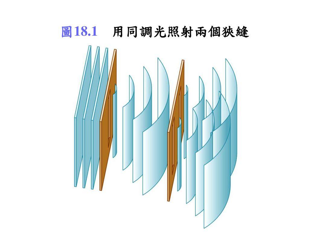 圖18.1 用同調光照射兩個狹縫