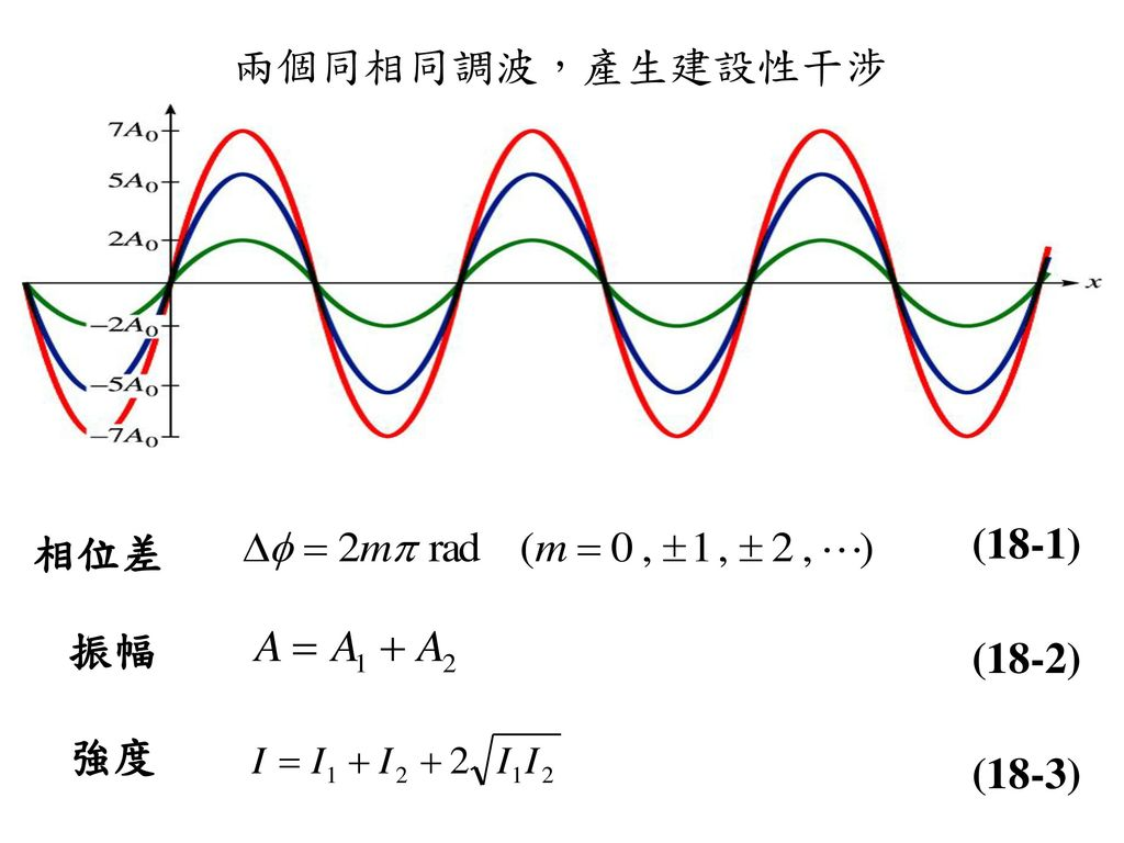 兩個同相同調波,產生建設性干涉 (18-1) 相位差 振幅 (18-2) 強度 (18-3)