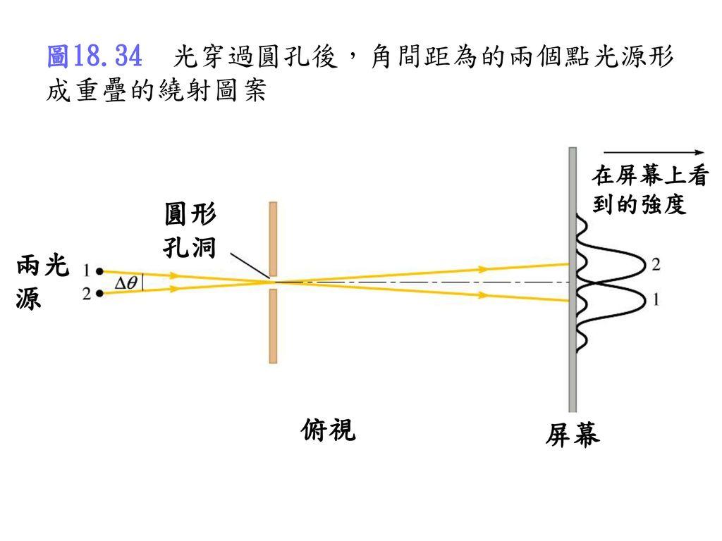 圖18.34 光穿過圓孔後,角間距為的兩個點光源形成重疊的繞射圖案