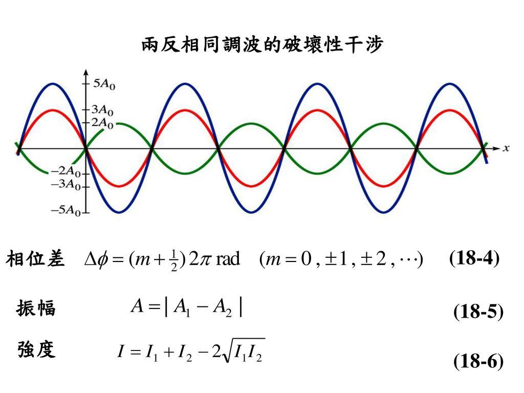 兩反相同調波的破壞性干涉 相位差 (18-4) 振幅 (18-5) 強度 (18-6)