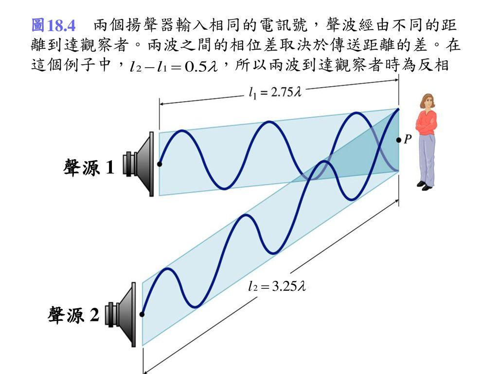 圖18.4 兩個揚聲器輸入相同的電訊號,聲波經由不同的距離到達觀察者。兩波之間的相位差取決於傳送距離的差。在這個例子中,l2 – l1 = 0.5 ,所以兩波到達觀察者時為反相