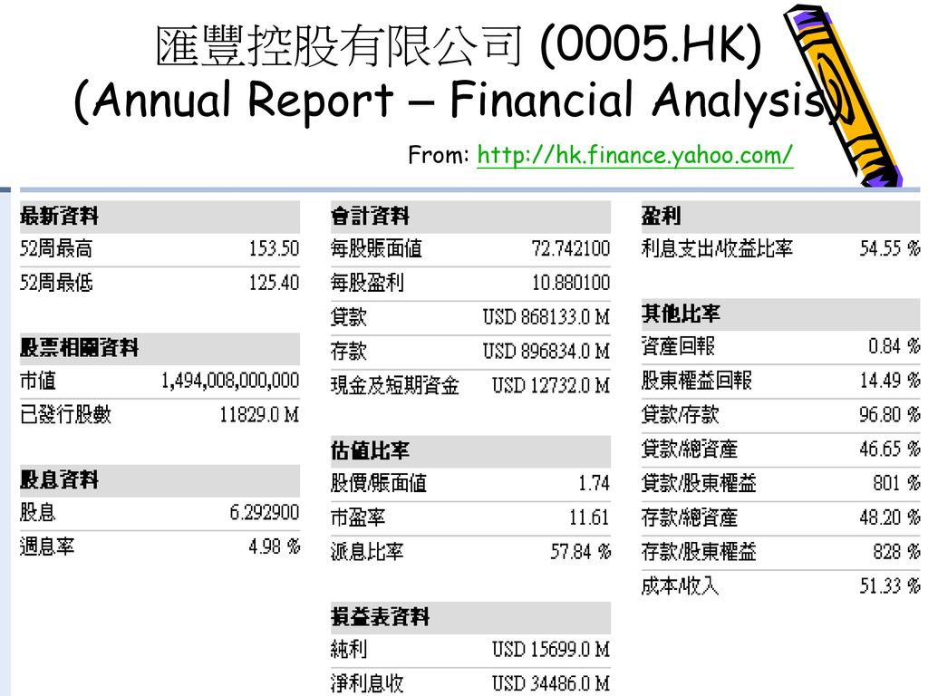 匯豐控股有限公司 (0005.HK) (Annual Report – Financial Analysis)