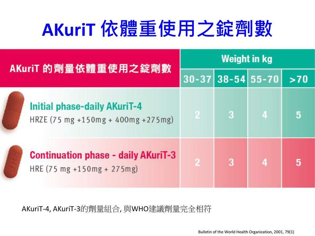 AKuriT 依體重使用之錠劑數 AKuriT-4, AKuriT-3的劑量組合, 與WHO建議劑量完全相符