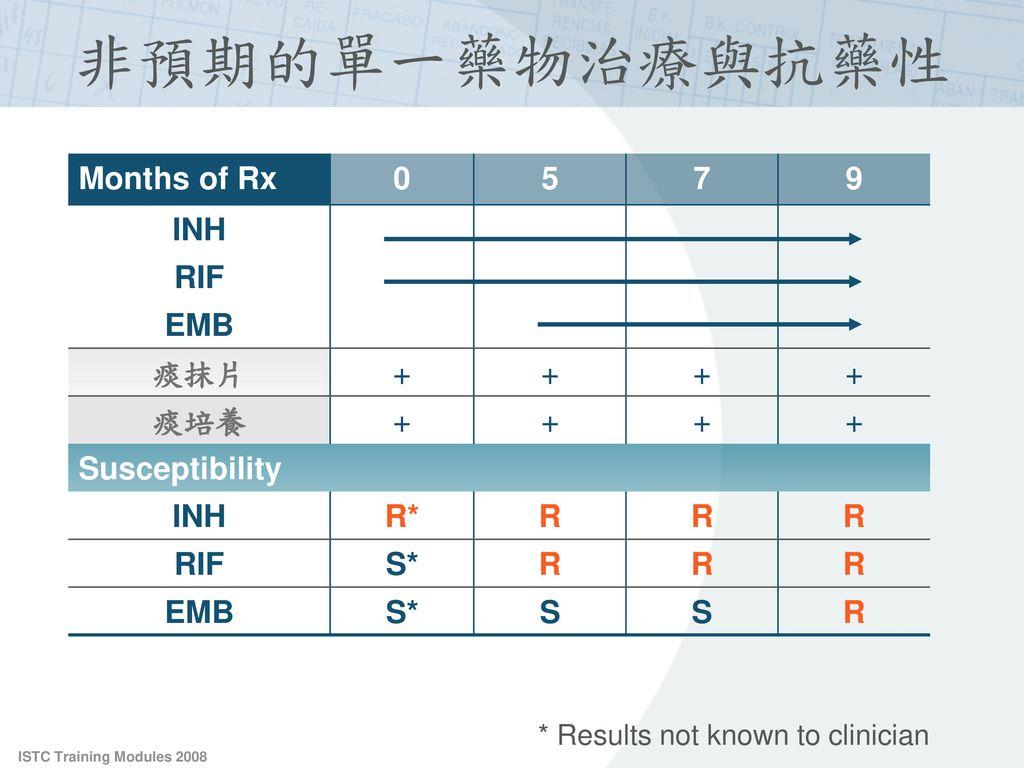 非預期的單一藥物治療與抗藥性 Months of Rx 5 7 9 INH RIF EMB 痰抹片 + 痰培養 Susceptibility