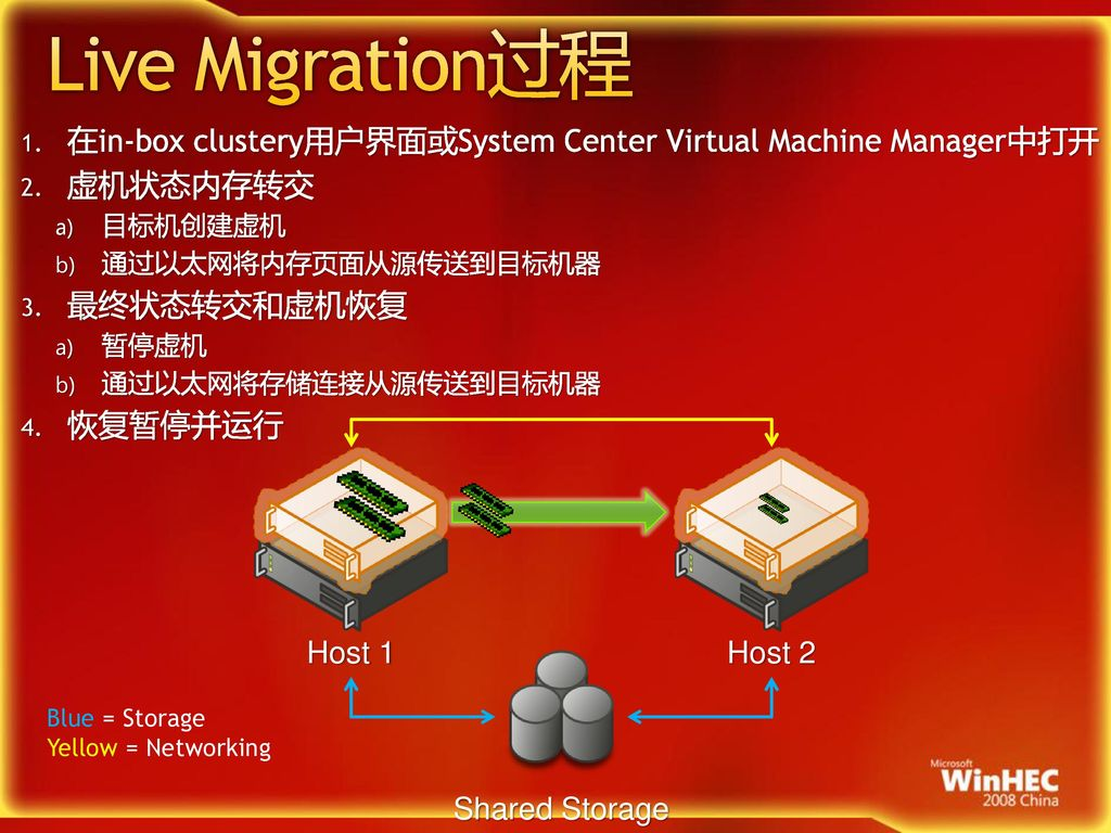 3/11/2017 4:07 AM Live Migration过程. 在in-box clustery用户界面或System Center Virtual Machine Manager中打开.
