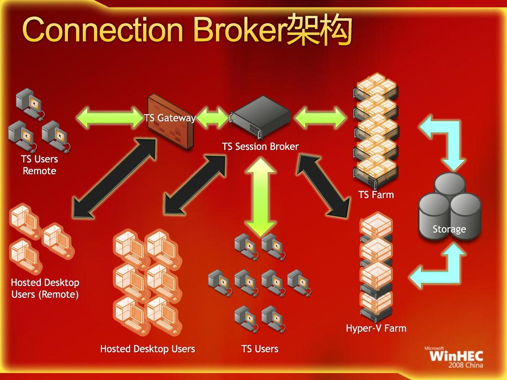 3/11/2017 4:07 AM Connection Broker架构. TS Farm. TS Gateway. TS Session Broker. TS Users. Remote.