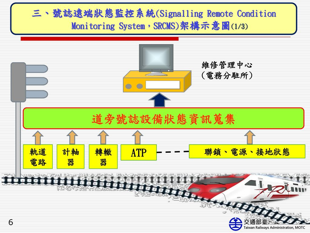 三、號誌遠端狀態監控系統(Signalling Remote Condition Monitoring System,SRCMS)架構示意圖(1/3)