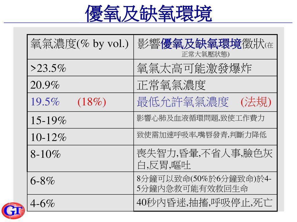 影響優氧及缺氧環境徵狀(在正常大氣壓狀態)