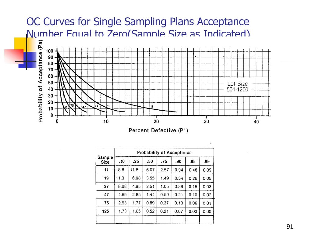 OC Curves for Single Sampling Plans Acceptance Number Equal to Zero(Sample Size as Indicated)