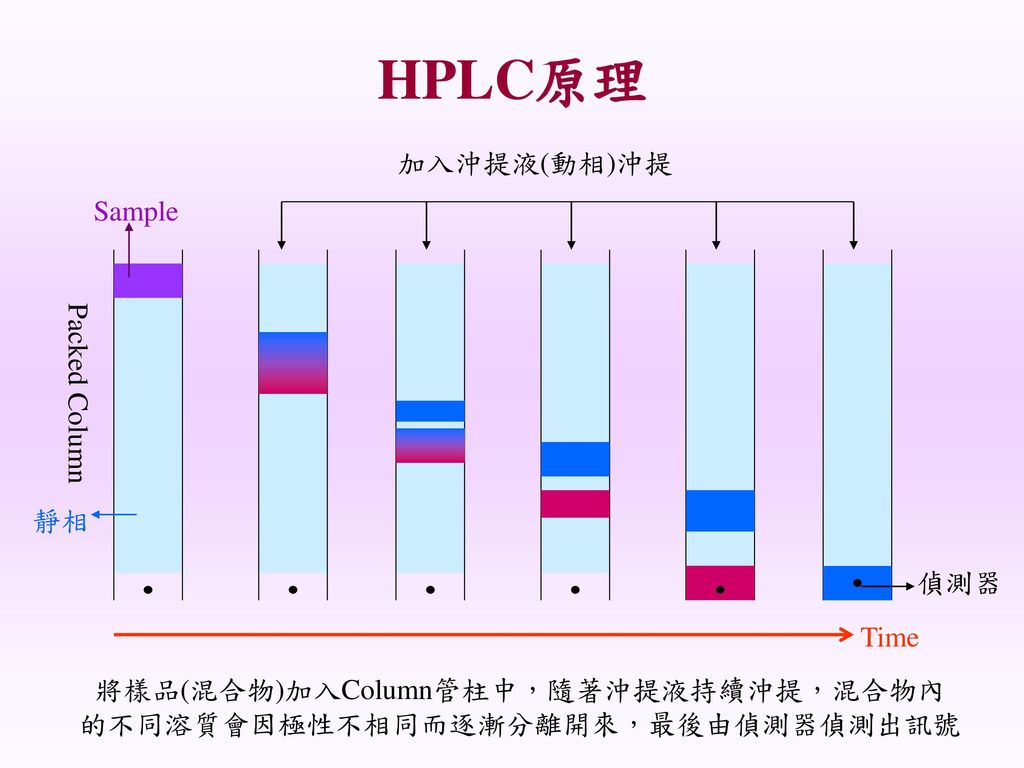 HPLC原理 加入沖提液(動相)沖提 Sample Packed Column 靜相 偵測器 Time