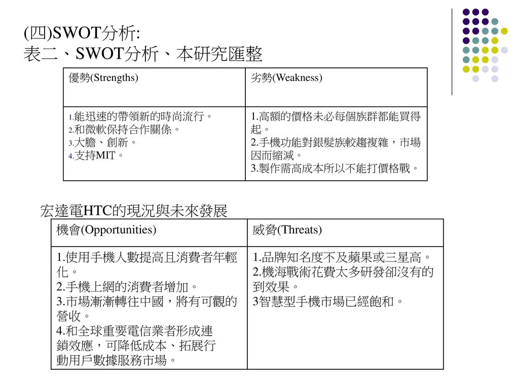 SWOT Analysis of Samsung
