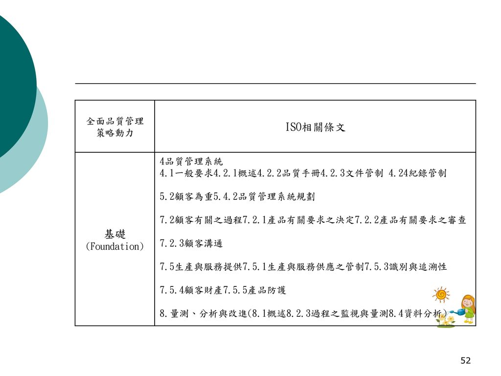 ISO相關條文 基礎(Foundation) 全面品質管理 策略動力 4品質管理系統
