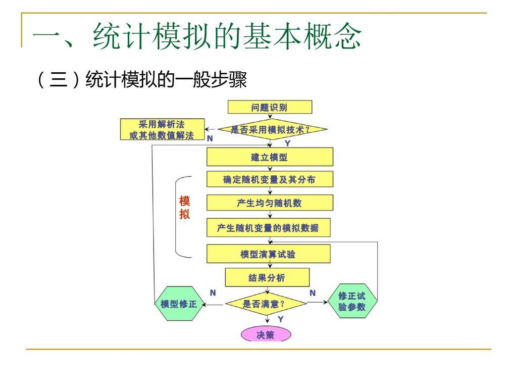 一、统计模拟的基本概念 (三)统计模拟的一般步骤