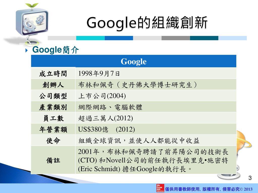 Google的組織創新 Google Google簡介 成立時間 1998年9月7日 創辦人 布林和佩奇(史丹佛大學博士研究生) 公司類型