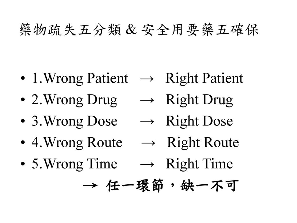 藥物疏失五分類 & 安全用要藥五確保 1.Wrong Patient → Right Patient. 2.Wrong Drug → Right Drug. 3.Wrong Dose → Right Dose.