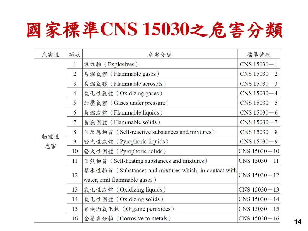 國家標準CNS 15030之危害分類