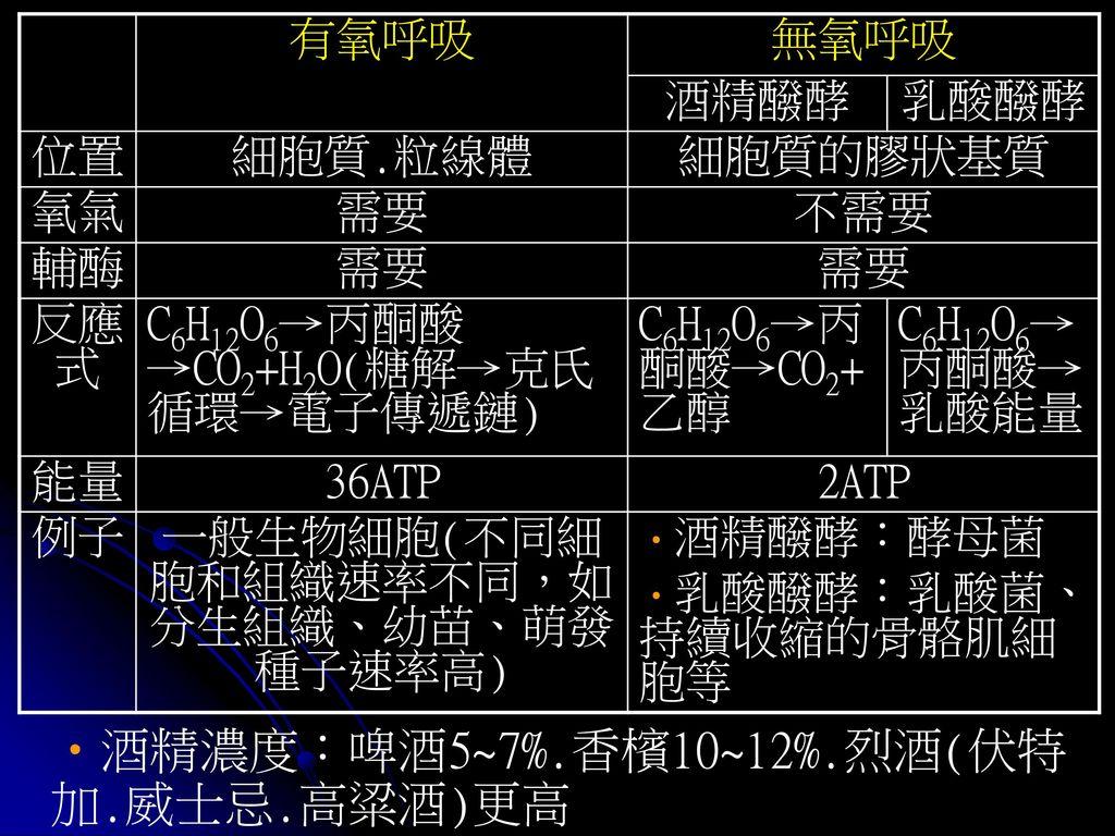 一般生物細胞(不同細胞和組織速率不同,如分生組織、幼苗、萌發種子速率高)