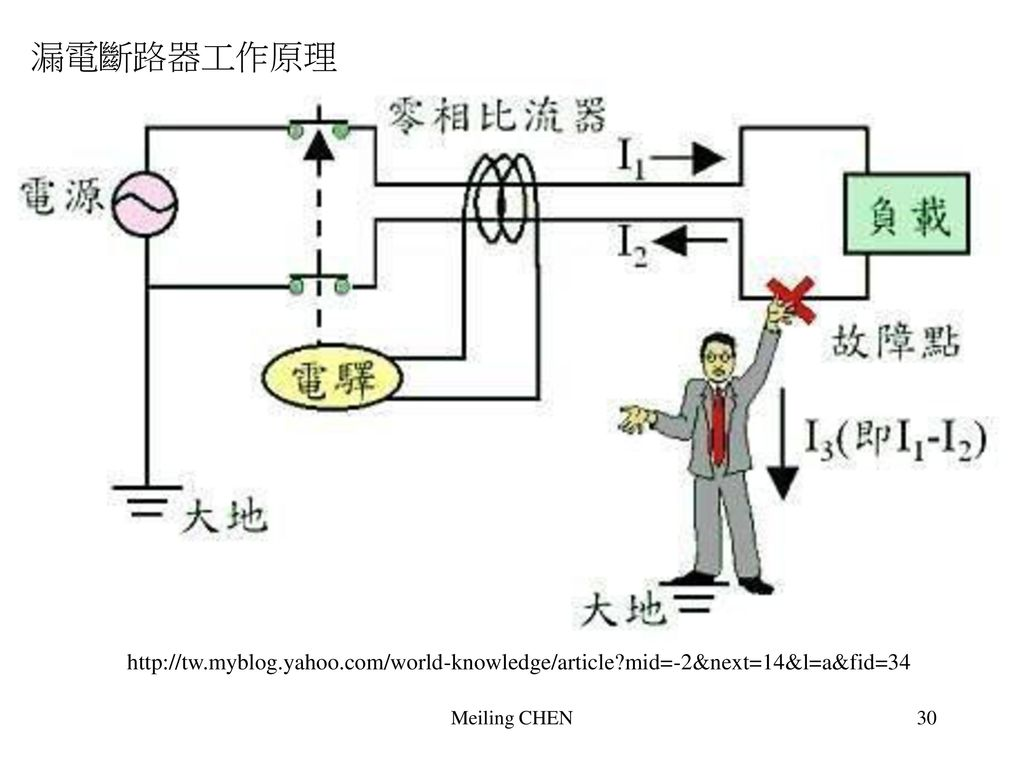 漏電斷路器工作原理 http://tw.myblog.yahoo.com/world-knowledge/article mid=-2&next=14&l=a&fid=34 Meiling CHEN