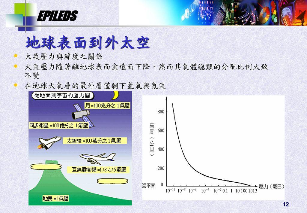 地球表面到外太空 大氣壓力與緯度之關係 大氣壓力隨著離地球表面愈遠而下降,然而其氣體總類的分配比例大致不變