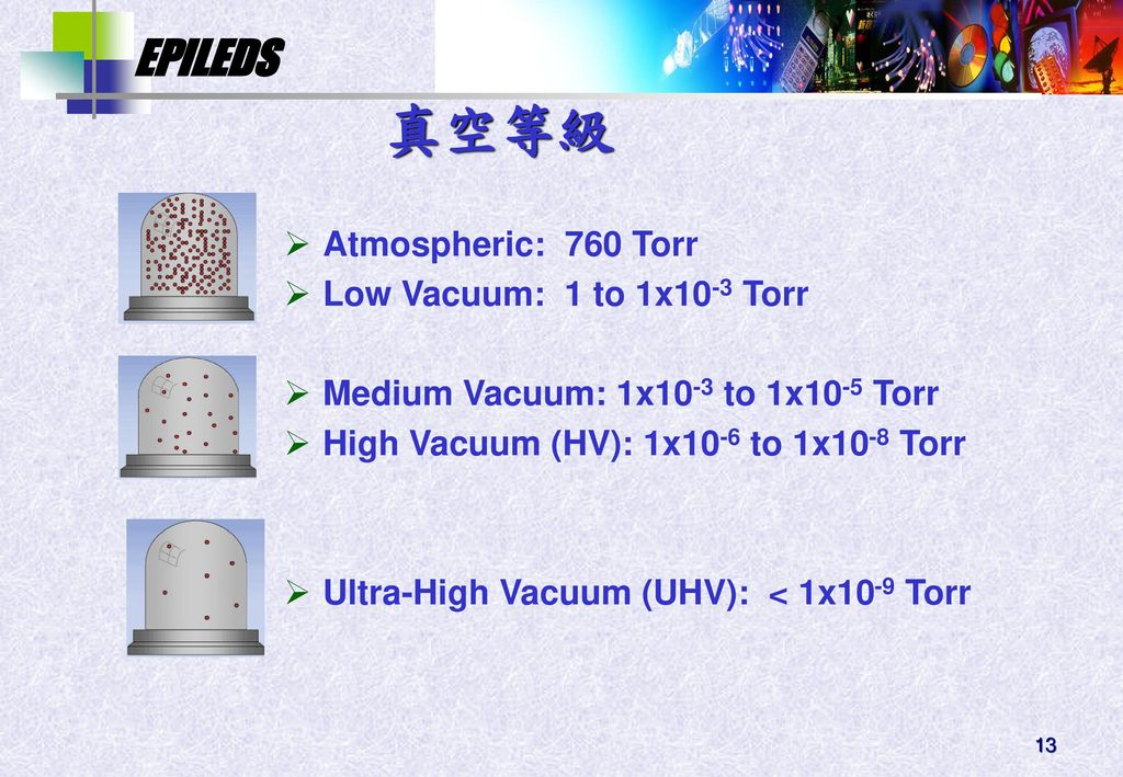 真空等級 Atmospheric: 760 Torr Low Vacuum: 1 to 1x10-3 Torr